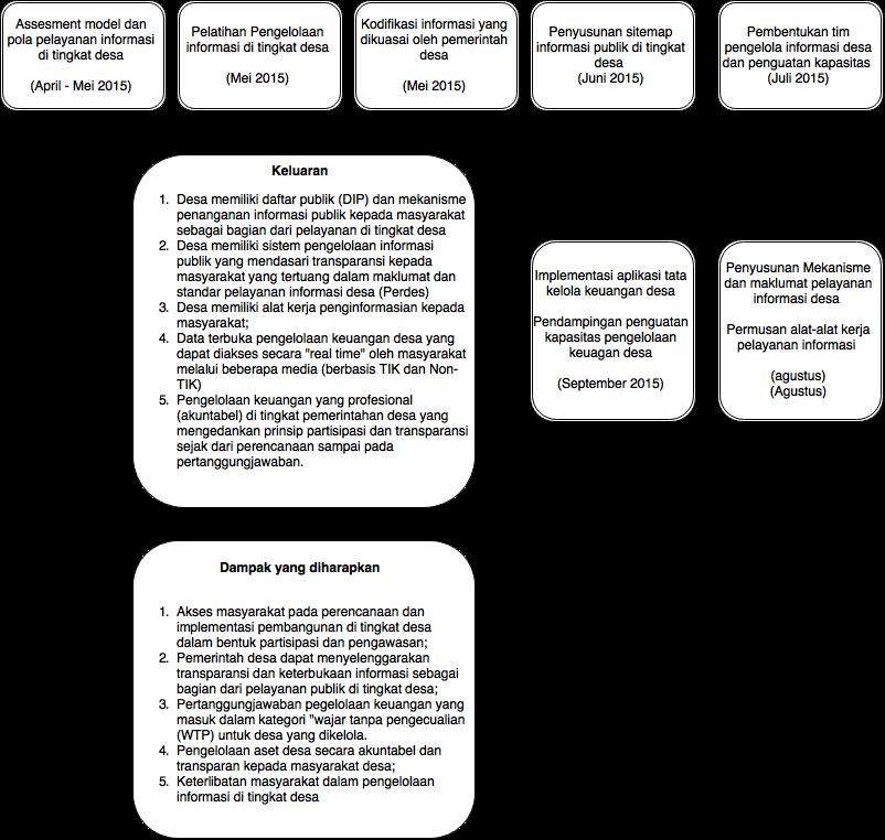 roadmap KIP malang