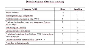 Prioritas perbaikan pelayanan dasar di Jatilawang