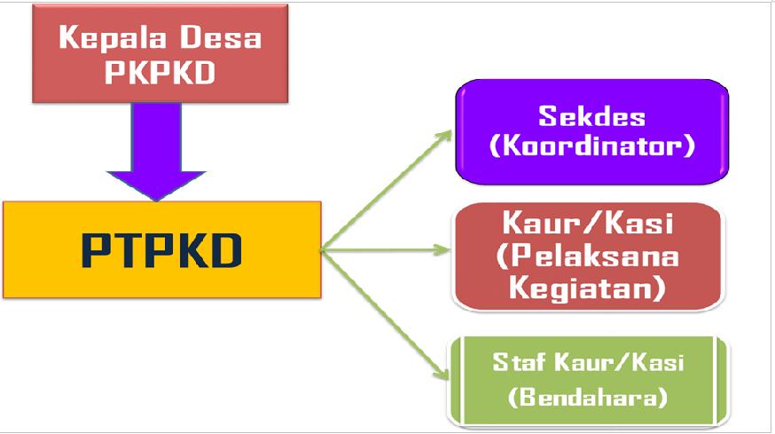 Struktur Pengelola Keuangan Desa