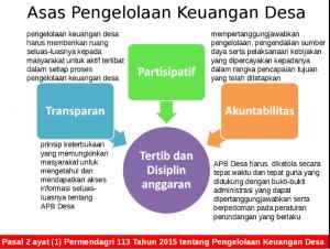 asas pengelolaan keuangan desa