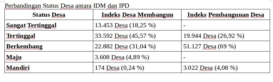 perbandingan IDM dan IPD